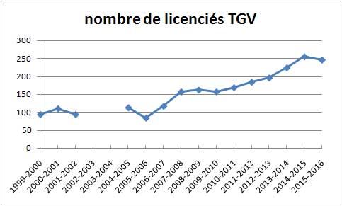 2_6_02 graphique nombre de licenciés 2015